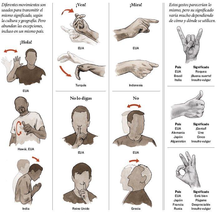 Un mundo de gestos