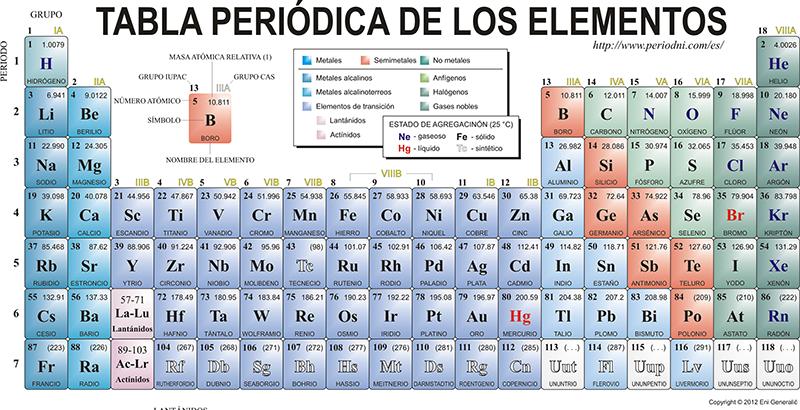 Cuntos elementos tiene la tabla peridica actualmente